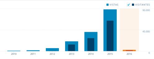 Estadísticas 2015--3